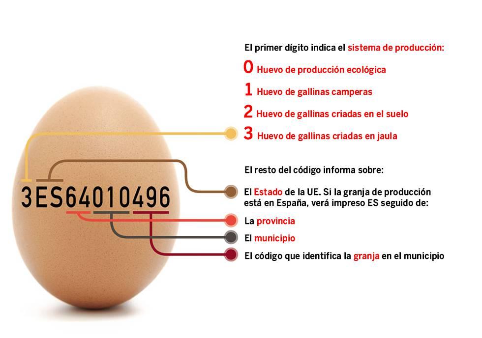 que quiere decir el numero de los huevos